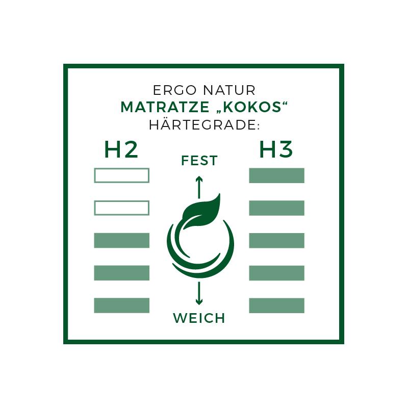 Seitenansicht der Ergonatur Naturlatexmatratze mit Kokoskern