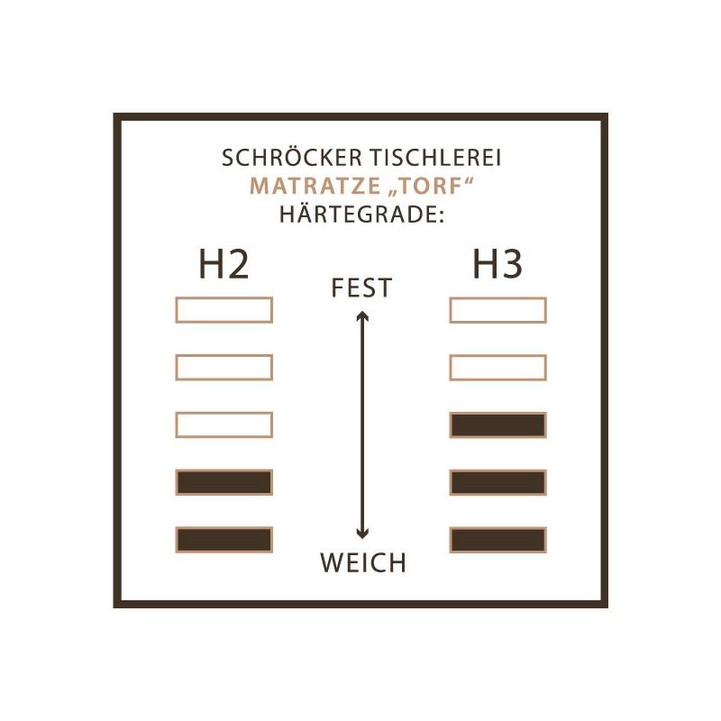 Naturmatratze 20cm hoch mit Torffasern aus 100% Naturkautschuk by Schröcker