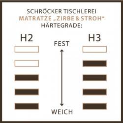 Härte H2 H3 Ergonatur