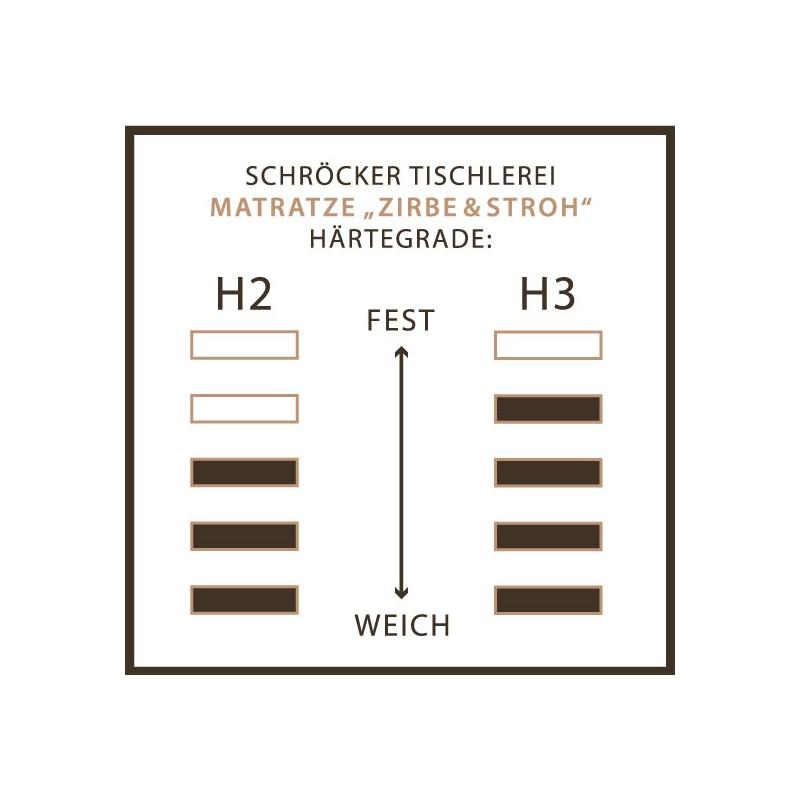 Naturmatratzenkern aus gepresstem Roggenstroh, Zirbenflocken und Naturlatex. 7 Zonen Naturmatratze 20cm hoch
